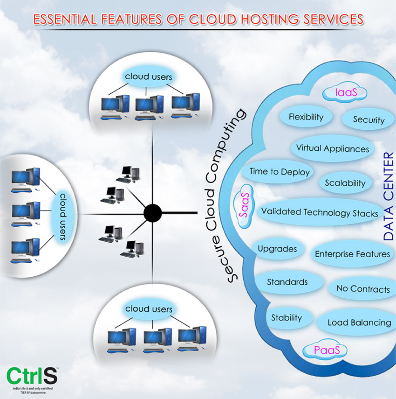 Essential Features of Cloud Hosting Services Infographic