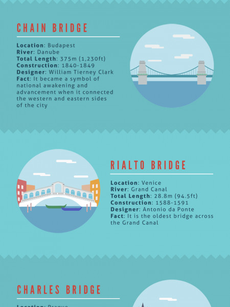 Europe's Most Iconic Bridges Infographic