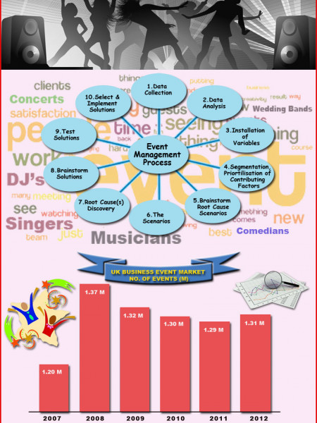 Events Management Infographic