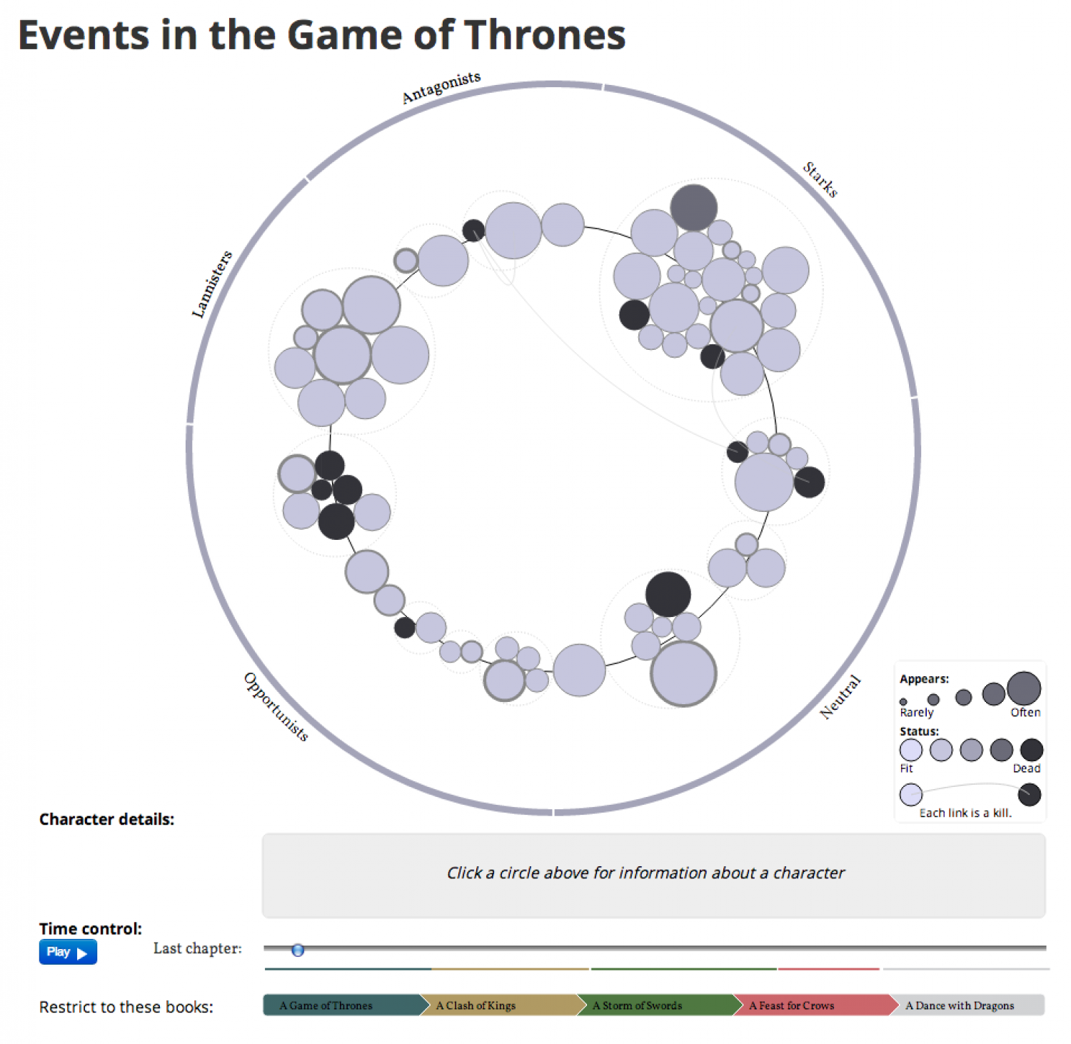 Events in the Game of Thrones Infographic