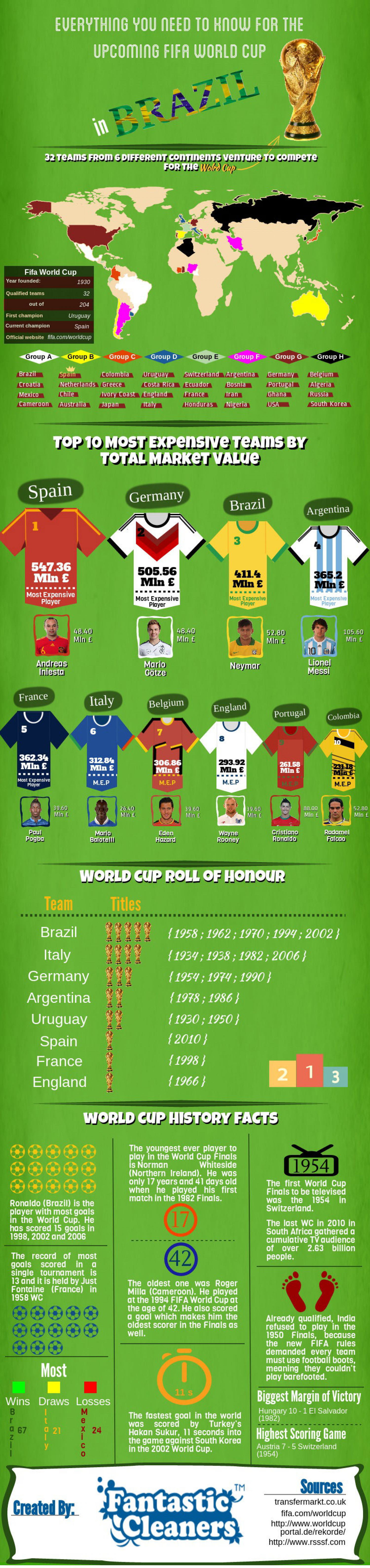 Everything You Need to Know for the Upcoming FIFA World Cup in Brazil Infographic
