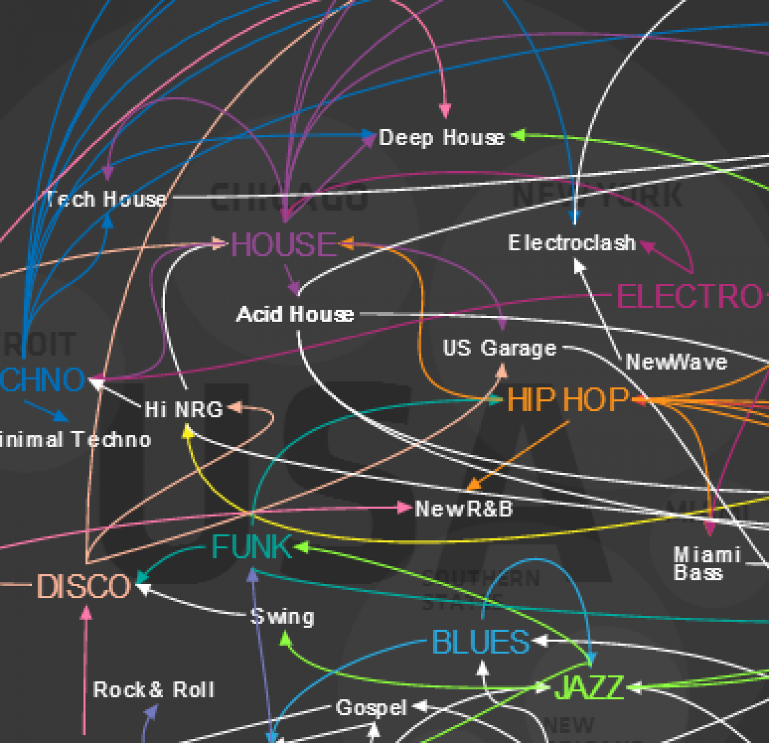 Evolution Of Western Dance Music Infographic