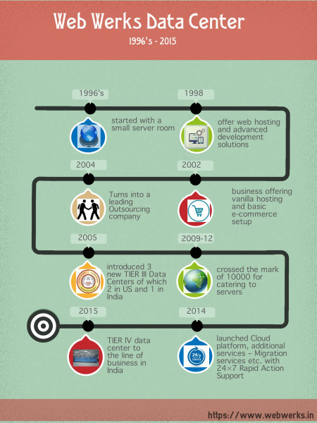 Evolution of Web Werks Data Center– 1996 to 2015 Infographic