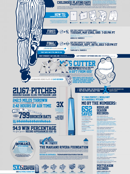 Exit Sandman - The Life and Career of Mariano Rivera Infographic
