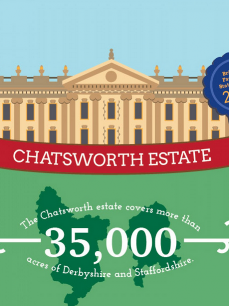 Explore Nature and History at Chatsworth House Infographic