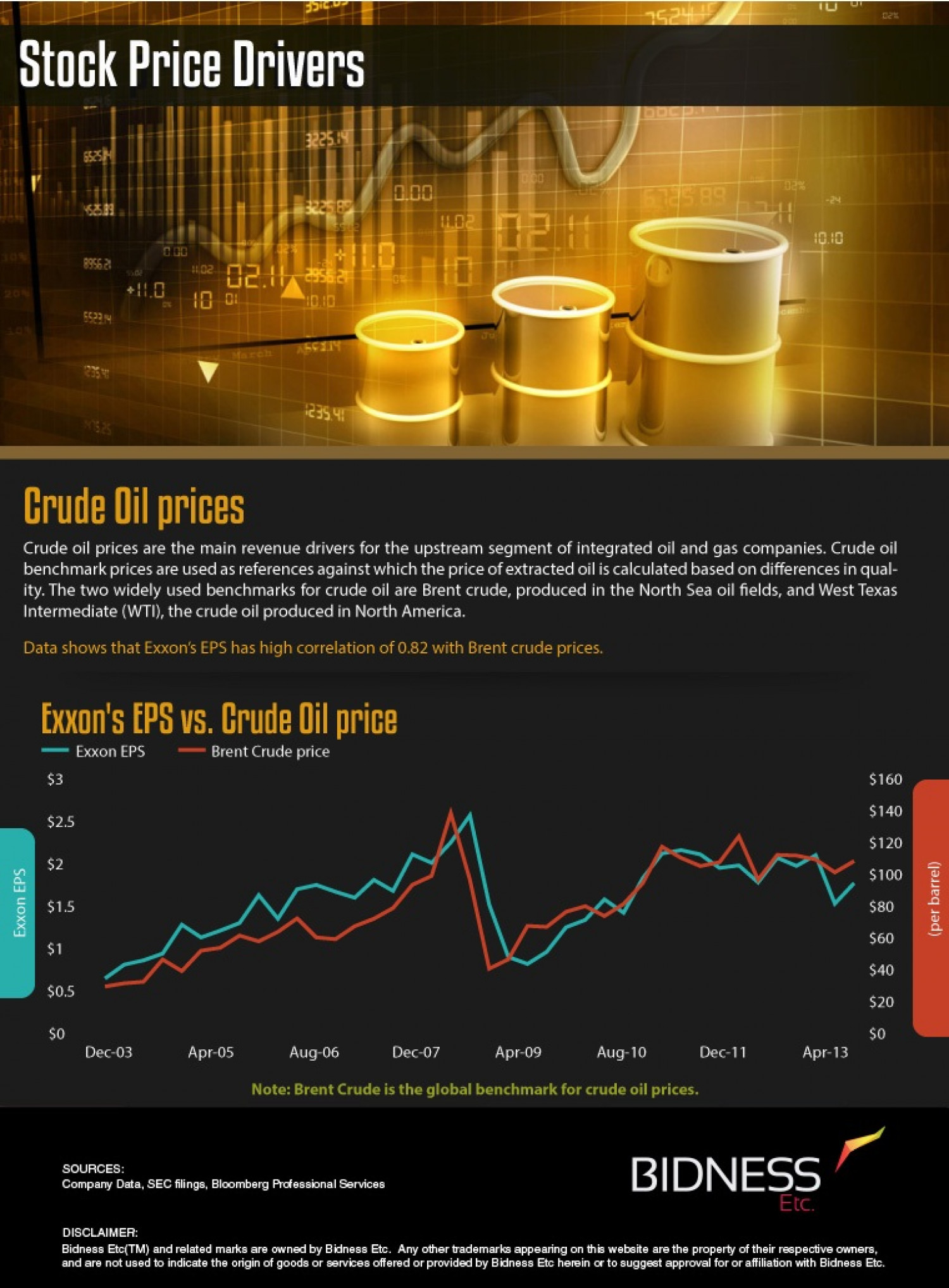 Exxon Mobil (XOM) Stock Price Drivers Infographic