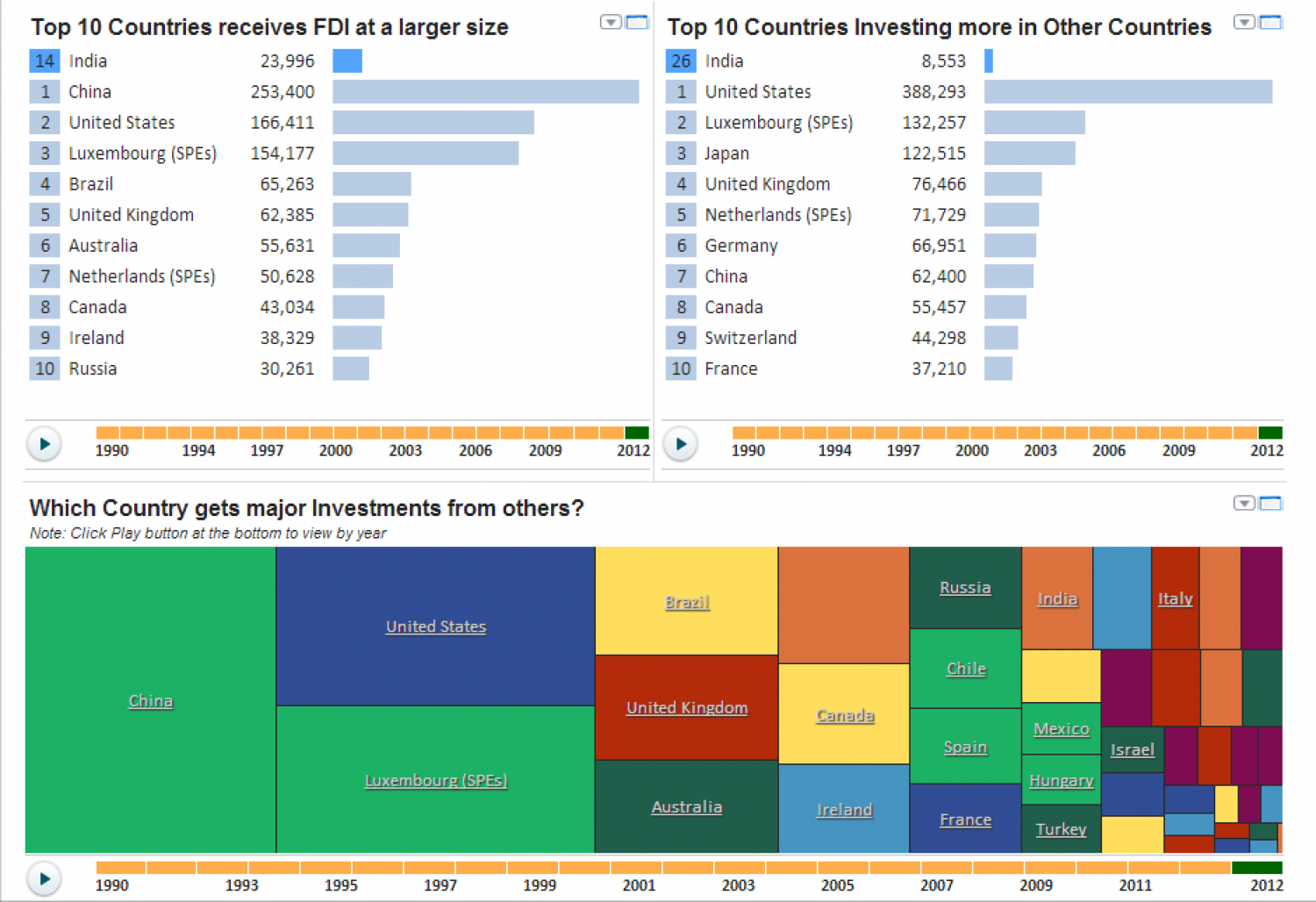 FDI at the Global Level Infographic