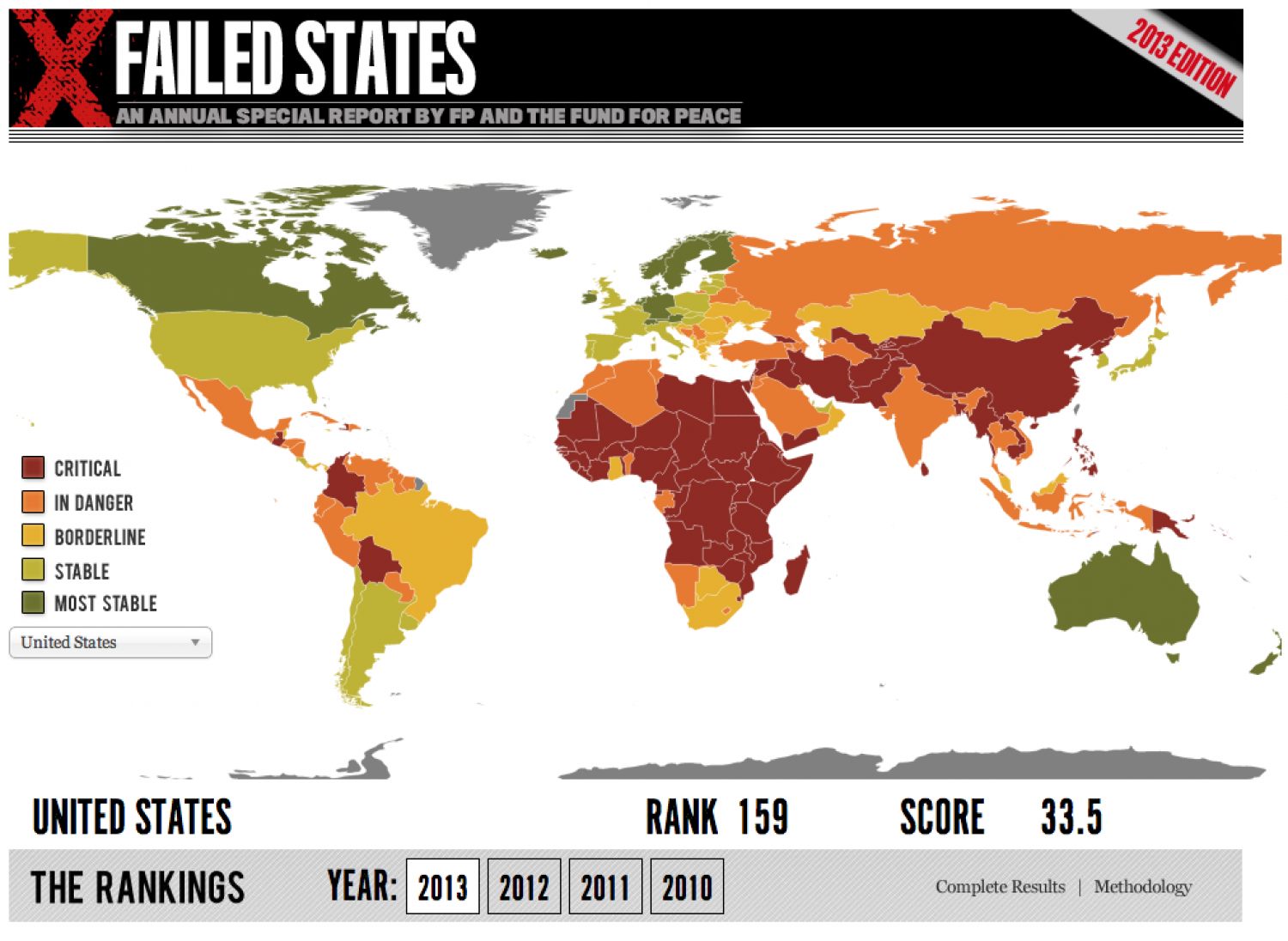 Failed States Infographic