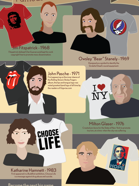 Famous Tees and Their Creators Infographic