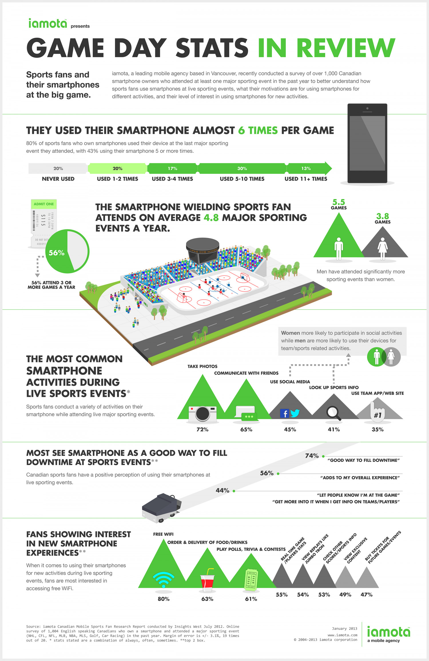 Fans at the game: craving food, beer and mobile experiences.  Infographic