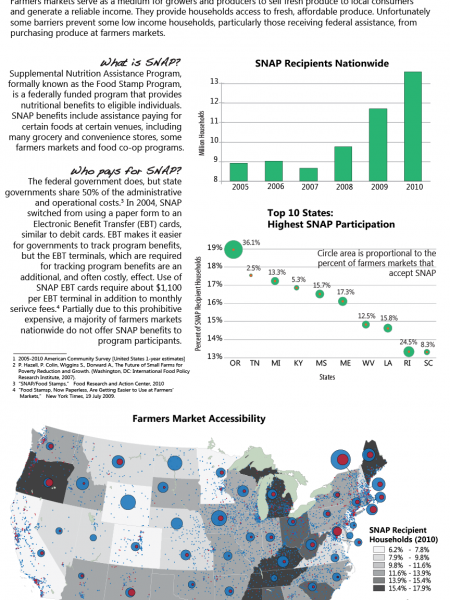 Farmers Markets and Food Security Infographic