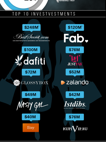 #FashionTech 2012 Industry Report Infographic