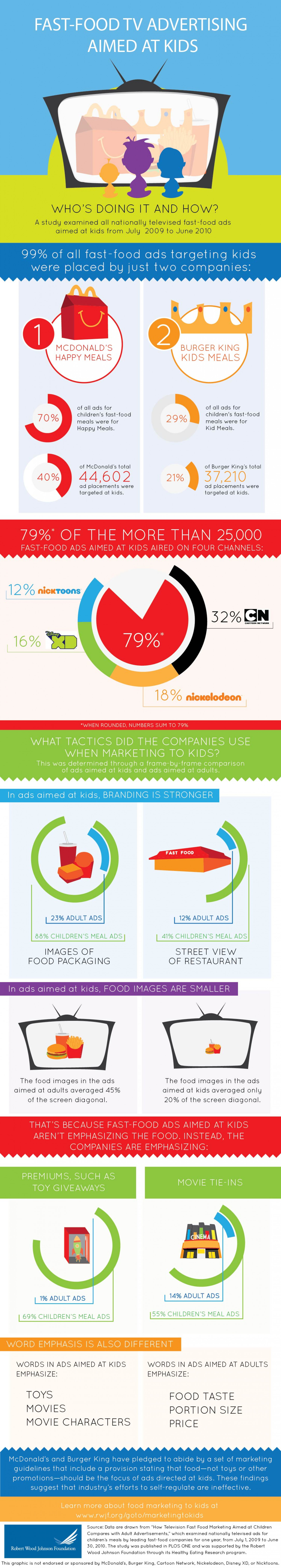 Fast-Food TV Advertising Aimed at Kids: Who's Doing it and How? Infographic