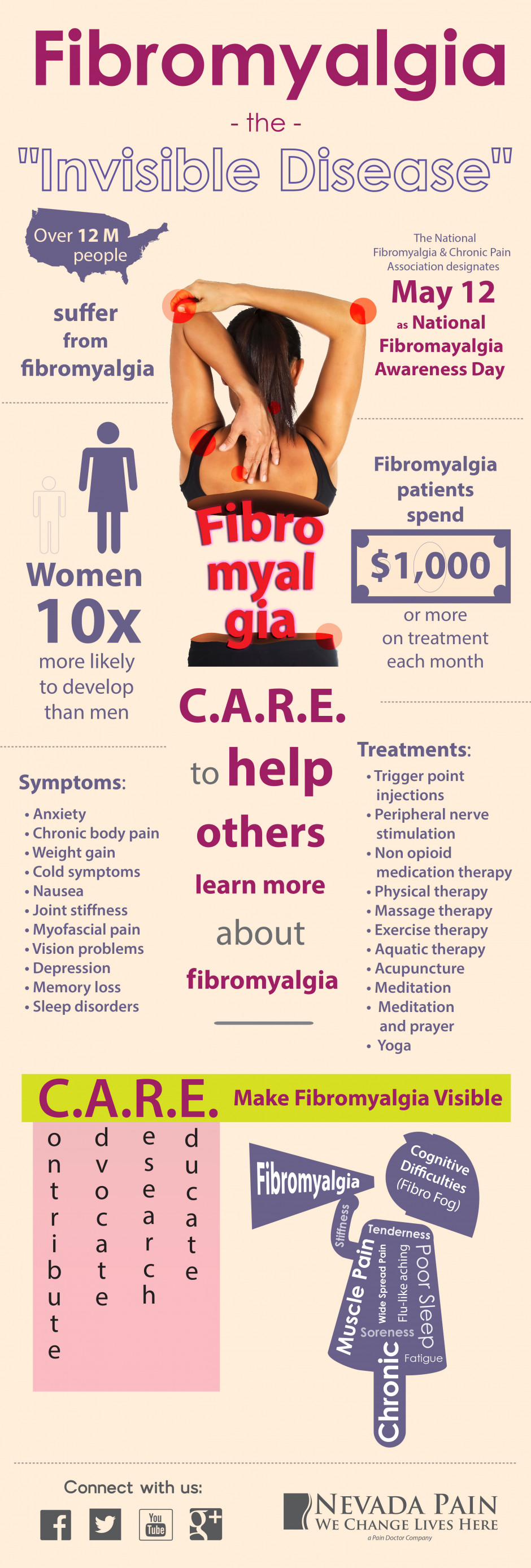 Fibromyalgia - The Invisible Disease