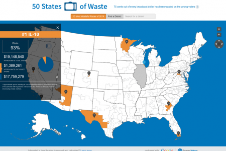 Fifty States of Waste Infographic