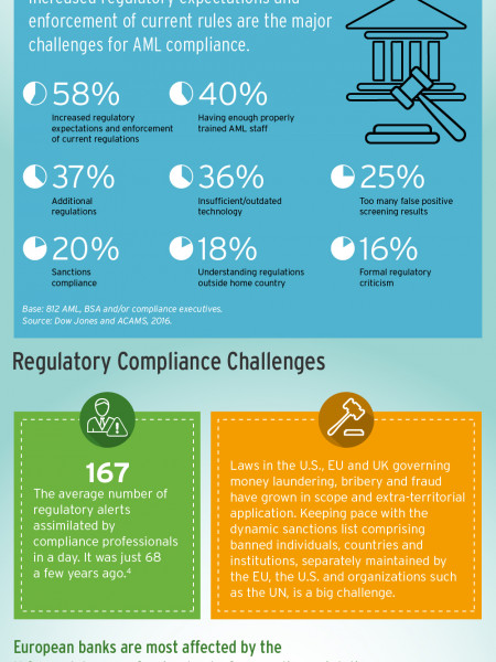 Financial Crime: How Banks Can Stay Ahead of Smart Fraudsters Infographic