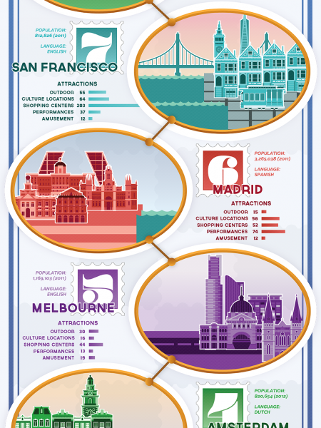 Find A Happy Place: The Top 10 Happiest Cities Infographic