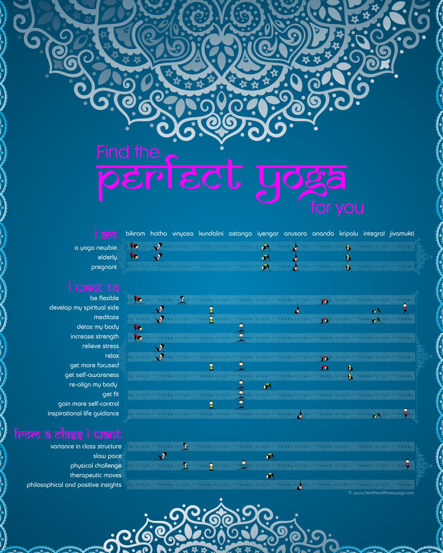 Find the perfect yoga for you Infographic