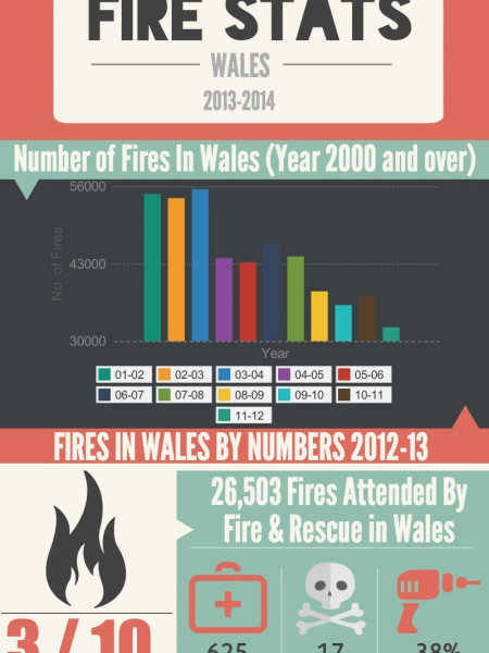 Fire Statistics Wales (2012-2013) Infographic