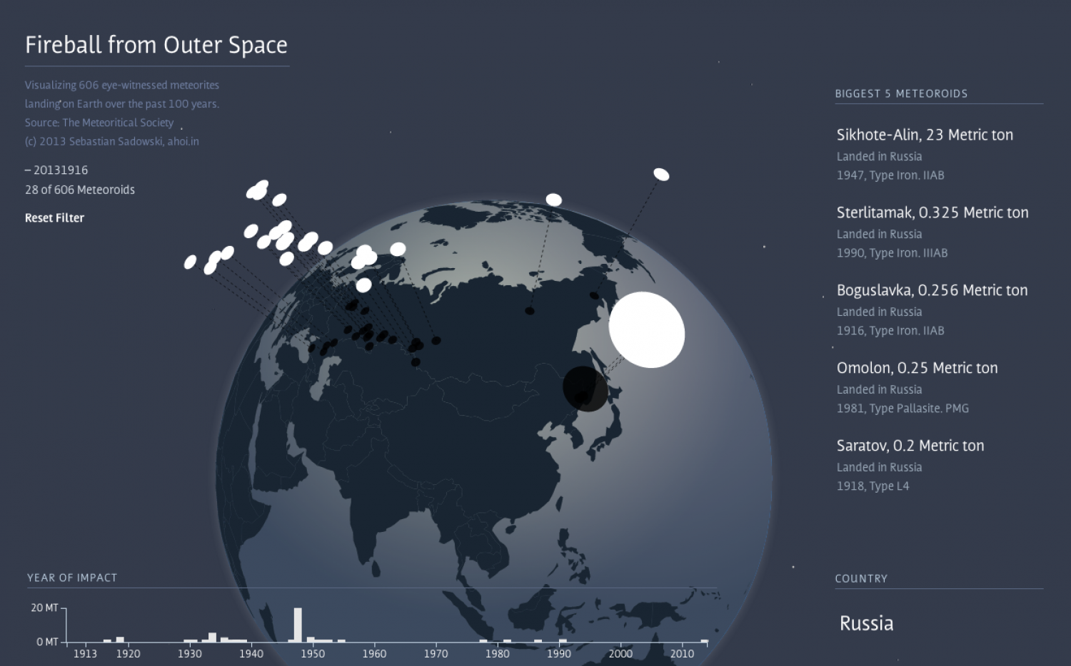 Fireball from Outer Space Infographic