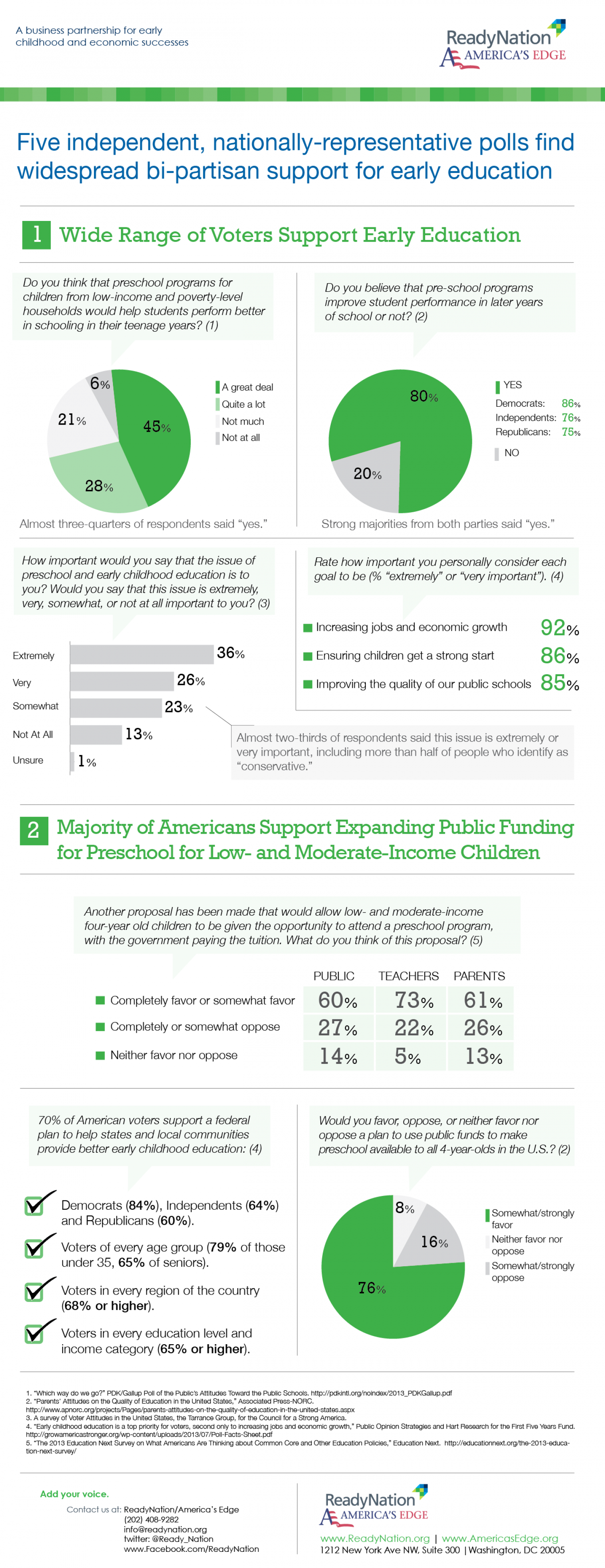 Five Independent, Nationally-Representative Polls Find Widespread Bi-Partisan Support for Early Education Infographic