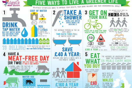 Five Ways to Live a Greener Life Infographic