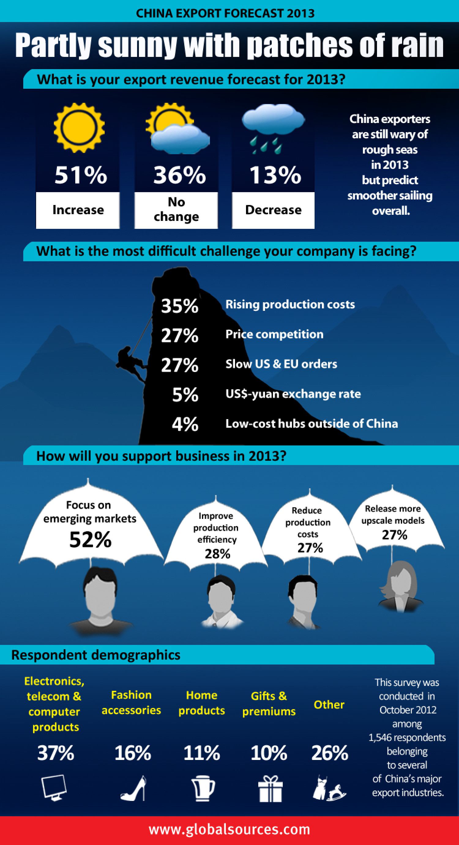 China export forecast 2013 [INFOGRAPHIC] Infographic