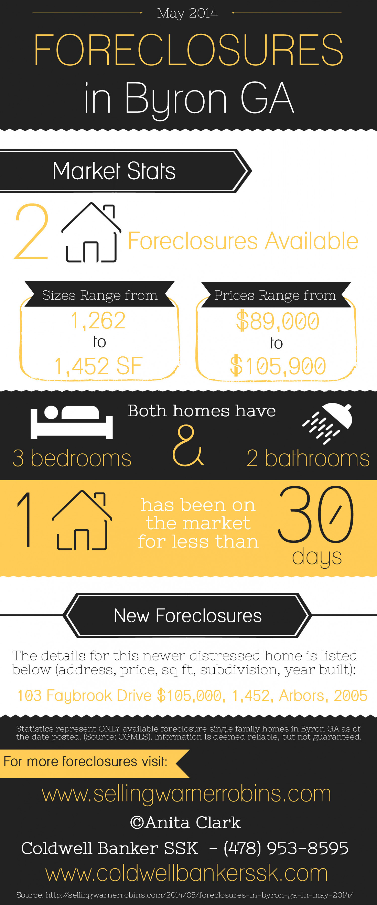 Foreclosures in Byron GA for May 2014 Infographic