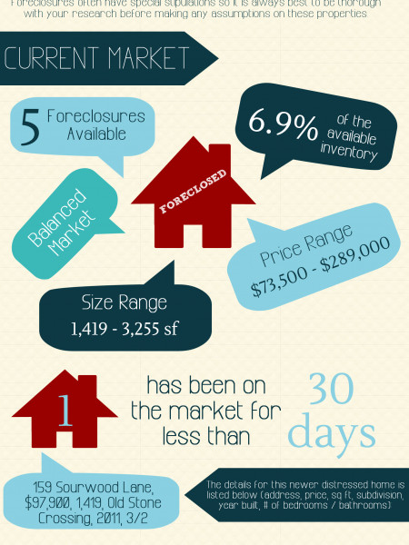 Foreclosures in Centerville GA for June 2014 Infographic