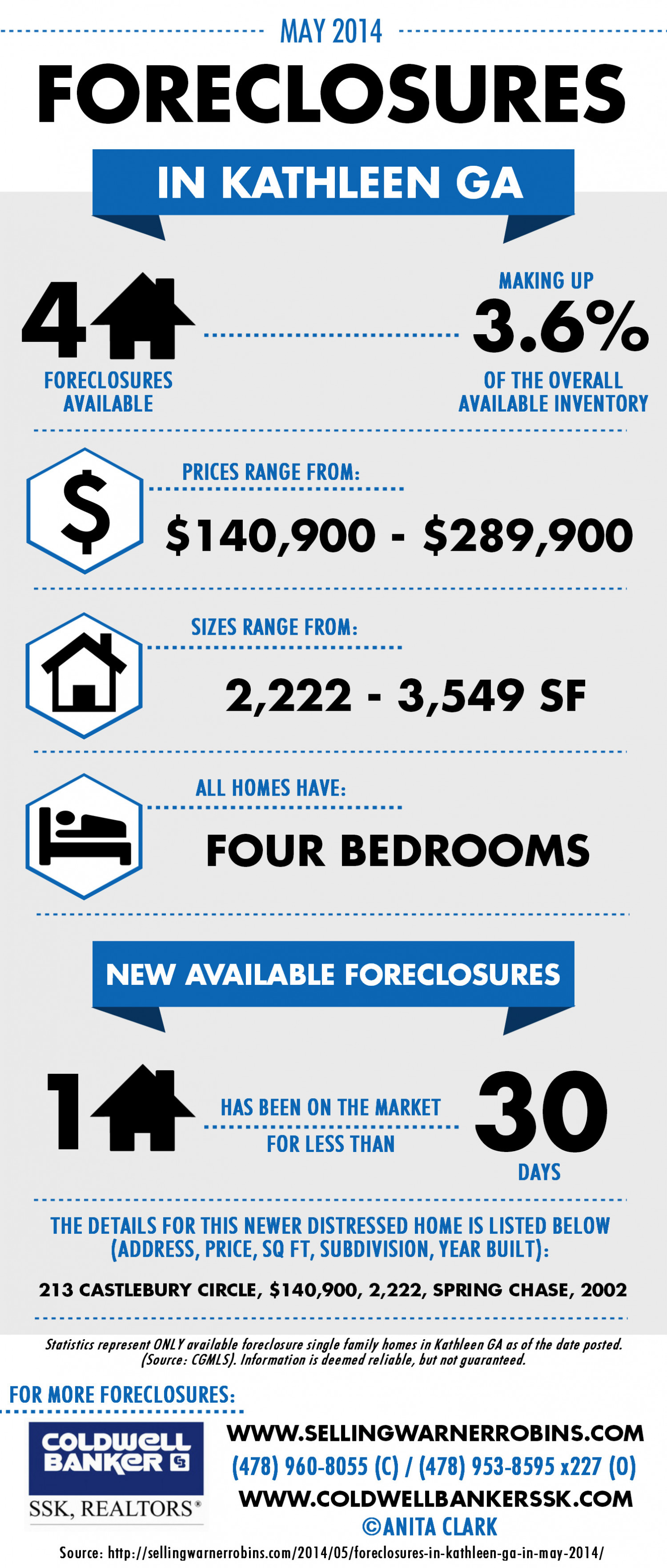 Foreclosures in Kathleen GA for May 2014 Infographic