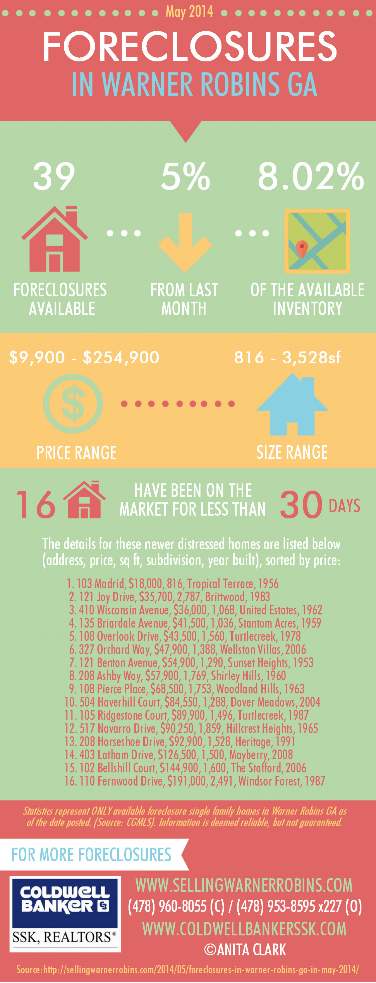 Foreclosures in Warner Robins GA for May 2014 Infographic