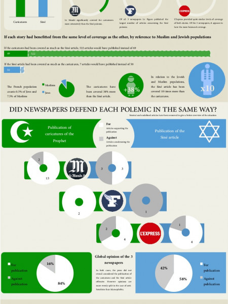 French media perception of Muslim and Jewish polemics Infographic
