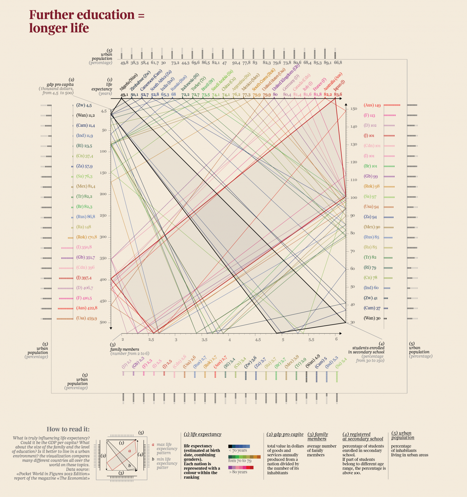 Further Education = Longer Life (English) Infographic