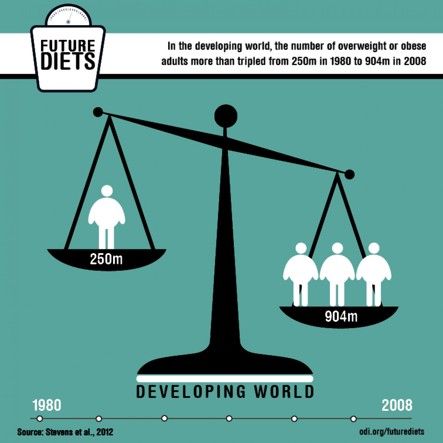 Future diets: Obesity is growing in the developing world Infographic