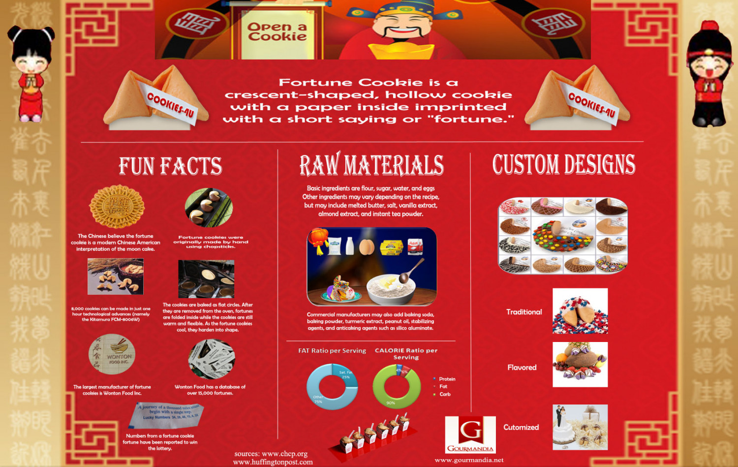 Future in Fortune Cookie: Fun Facts Infographic