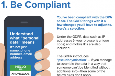 GDPR: Hospitality and Customer Data Infographic
