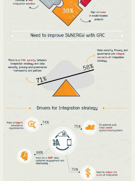 GRC initiatives impact IT integration strategies Infographic