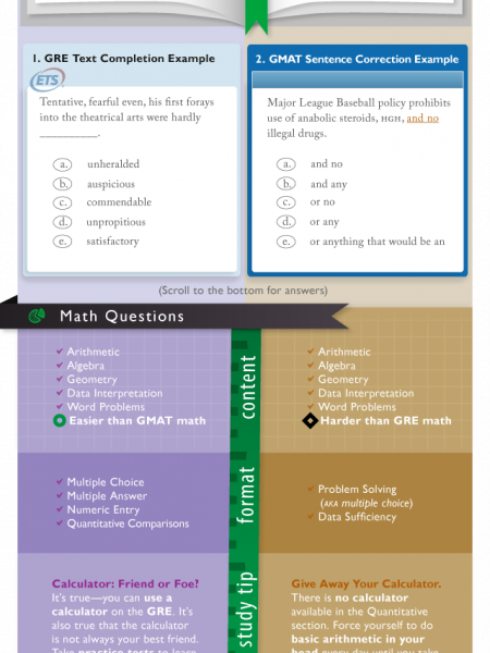 GRE vs. GMAT Infographic