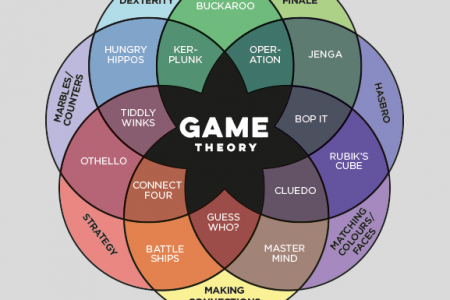 Game Theory Infographic