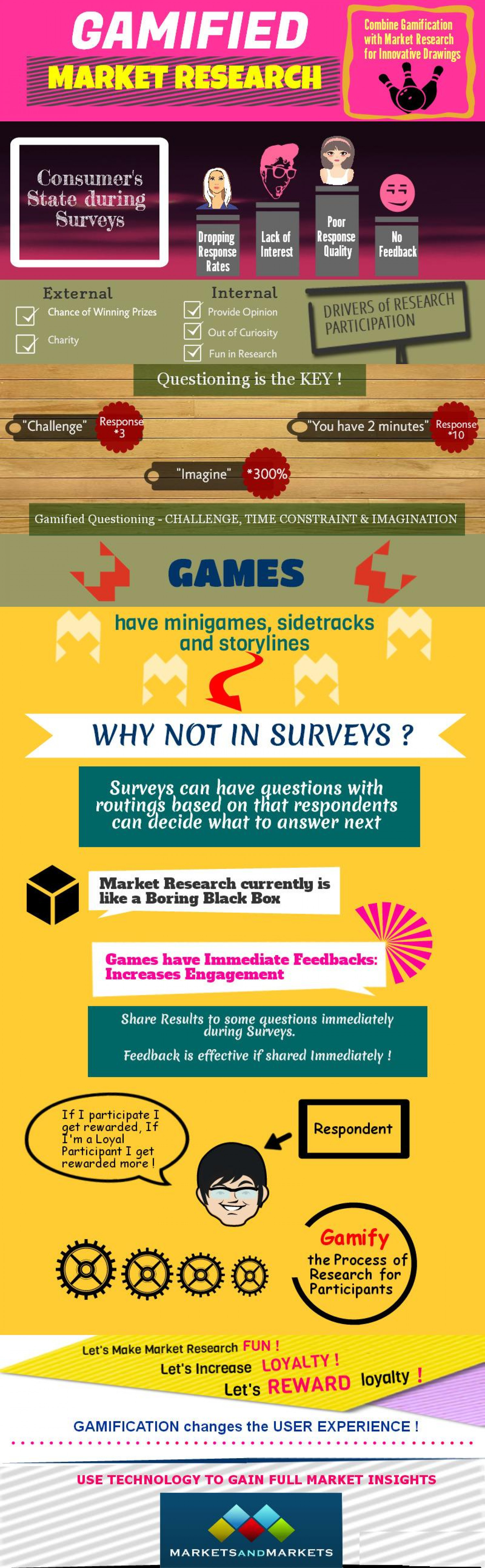 Gamification in Market Research Infographic
