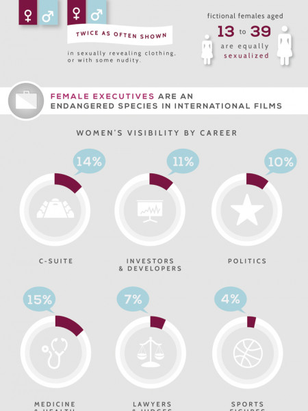 Gender Bias without Borders Infographic