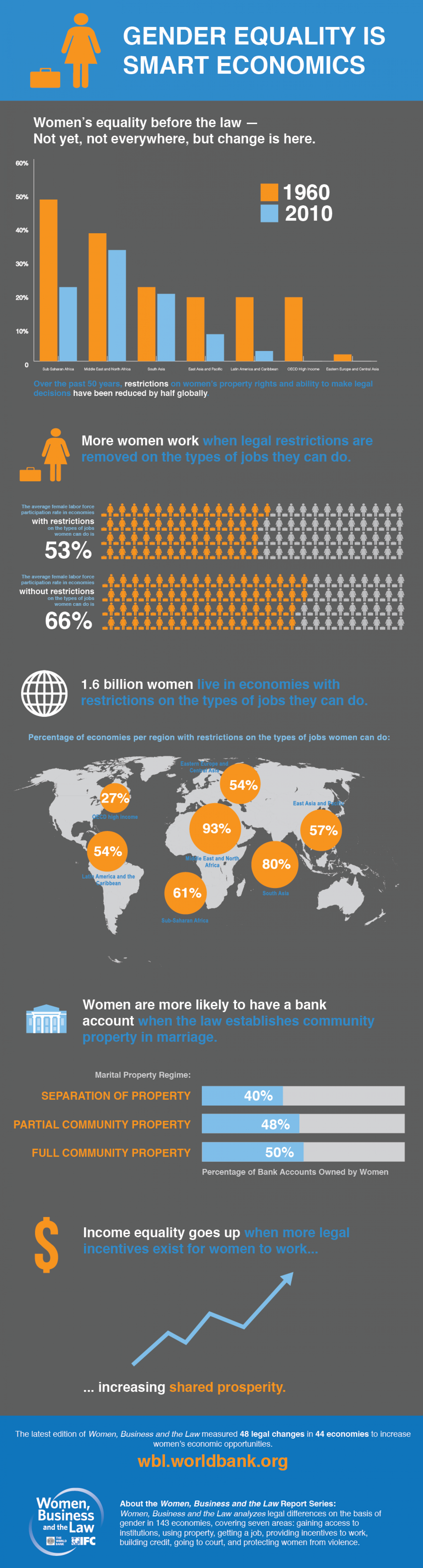 Gender Equality is Smart Economics Infographic