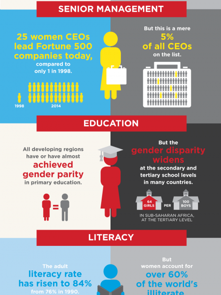Gender equality: Where are we today? Infographic