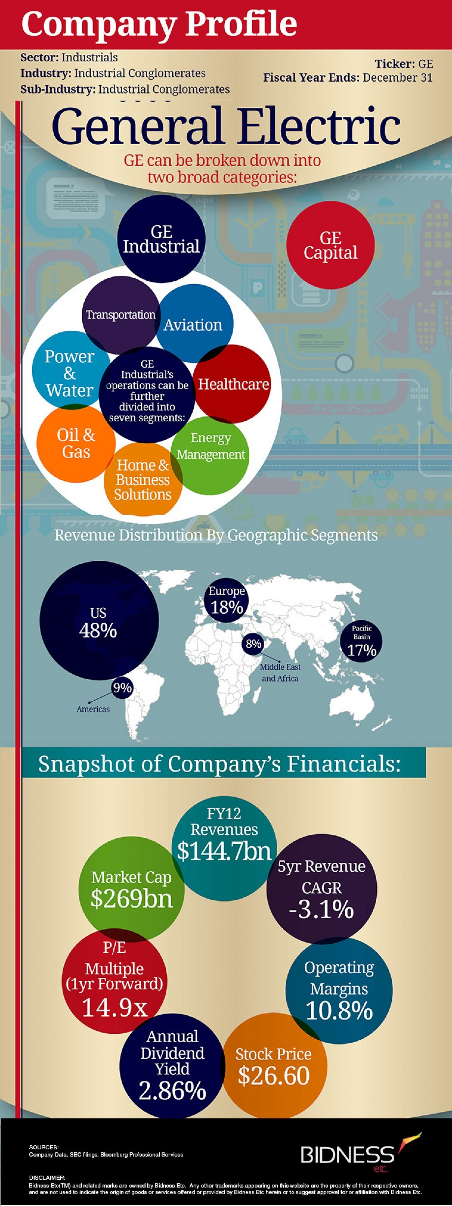 General Electric Company Description Infographic