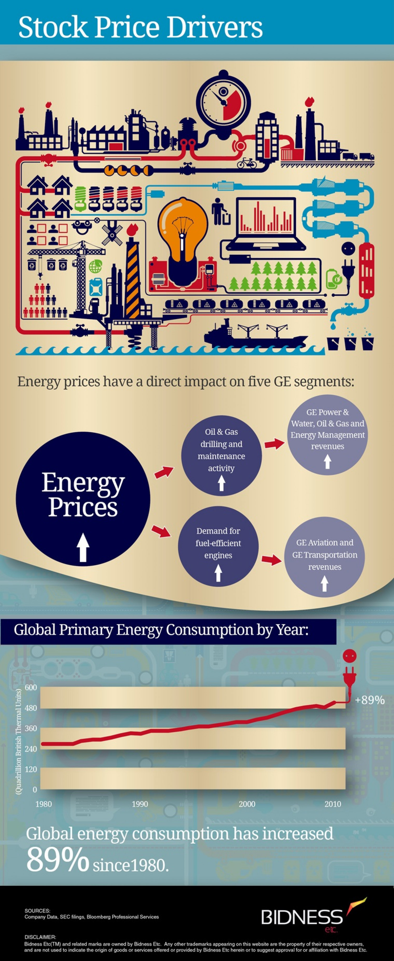 General Electric (GE) Stock Price Drivers Infographic
