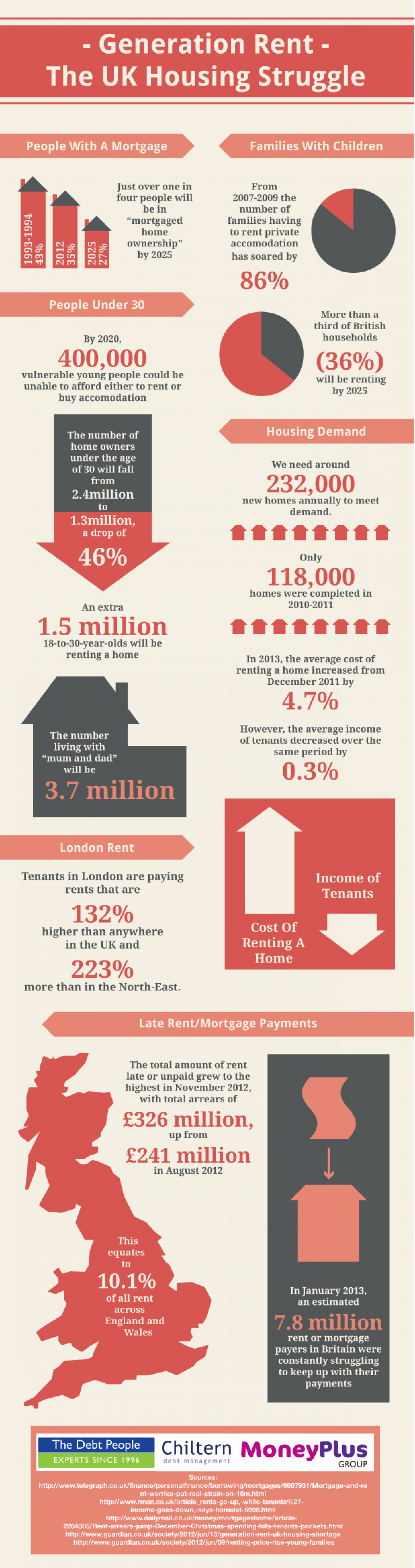Generation Rent - The UK Housing Struggle Infographic