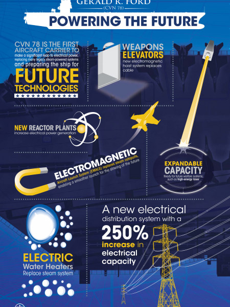 Gerald R. Ford (CVN 78): Powering the Future Infographic