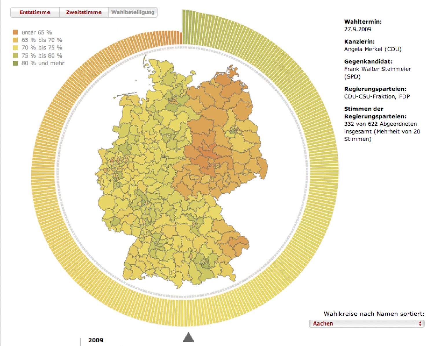 German Election Results 1949 - 2009 Infographic