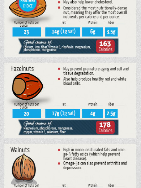 Get Nuts with Benefits of Nuts! Infographic