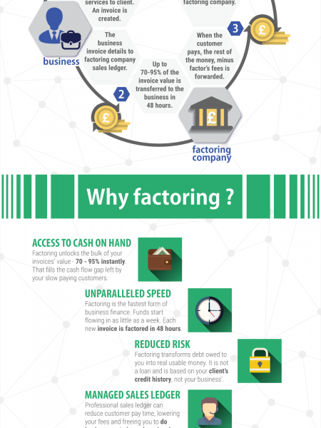 Get Your Small Business Funded With Factoring  Infographic
